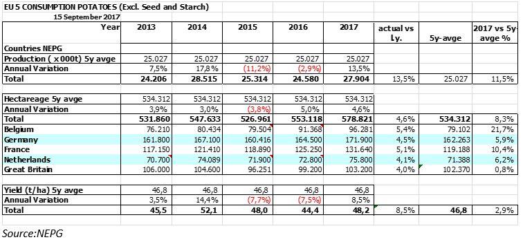 Opbrengstverwachtingen aardappelen 2017 NEPG