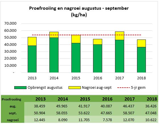 De proefrooiingen 2017 geven voor consumptieaandappelen en lagere opbrenst weer