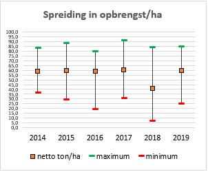 Bij de proefrooiing uien 2019 is de spreiding in opbrengst per hectare groot tussen de percelen