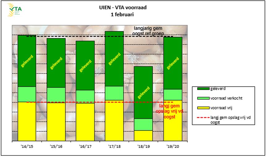 voorraadinventarisatie uien februari 2020