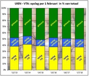 voorraadinventarisatie uien VTA