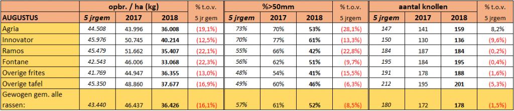 tabel met resultaten proefrooiing aardappelen 2018