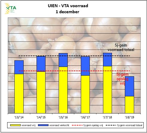 voorraad uien december 2018 extreem laag