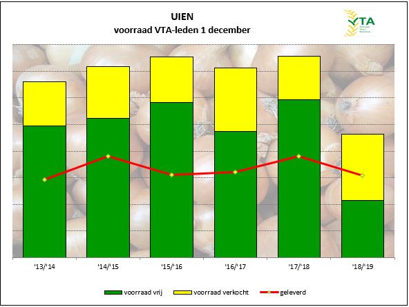 voorraad uien in december 2018 extreem laag